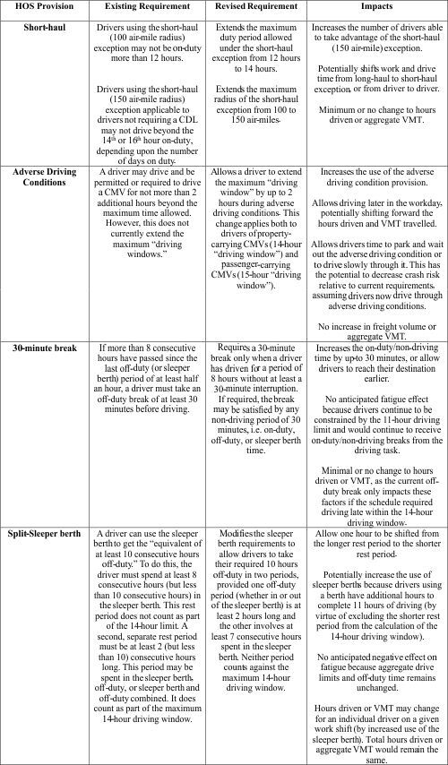 An informational table that outlines the rule changes the FMCSA released